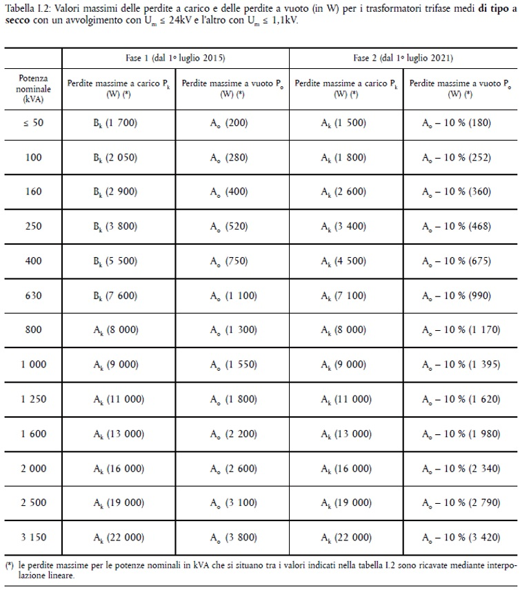 Valori massimi delle perdite Img 1